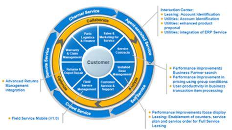 SAP Crm Sales Consultant Jobs, Employment Indeedcom